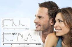 Phát hiện mới giúp tăng cường sinh lý nam giới