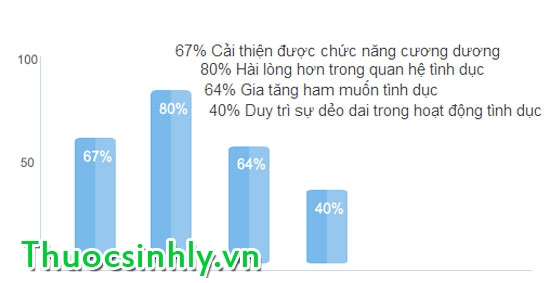 tang-cuong-sinh-ly-cai-thien-kich-thuoc-duong-vat-voi-vimax
